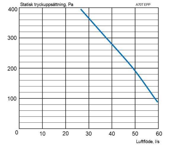 A70T EPP EvoControl G2 diagram
